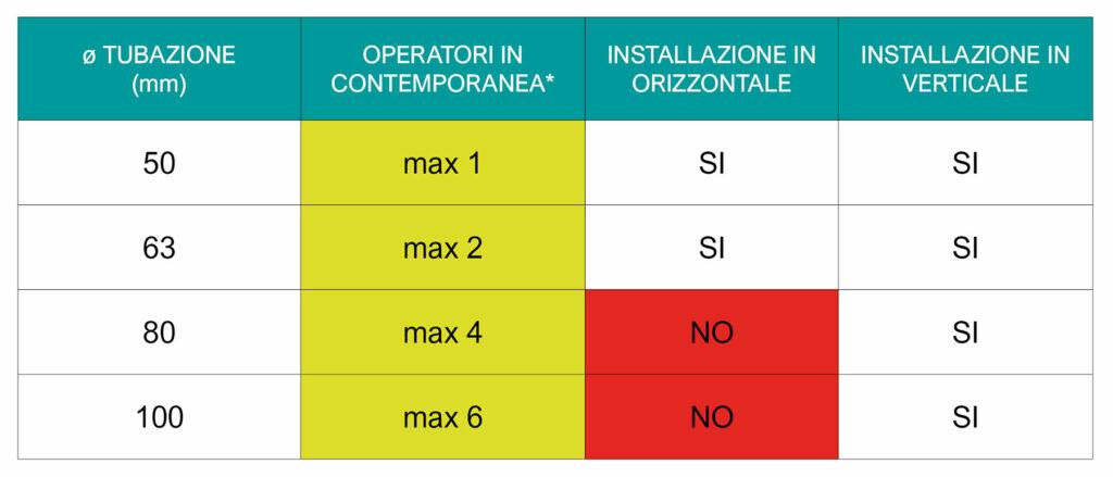 tabella descrittiva centrale aspirante Sistem Air